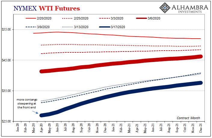 NYMEX WTI Futures, 2020-2021