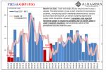 PMI's & GDP, 2012-2020