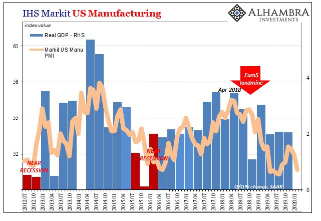 IHS Markit US Manufacturing, 2012-2020