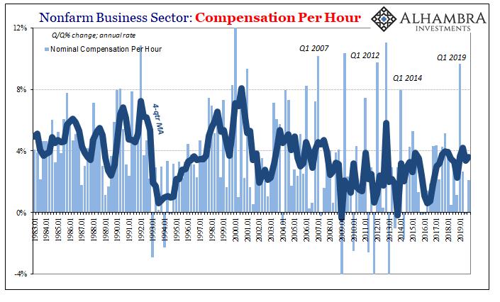 Nonfarm Business Sector, 1983-2019