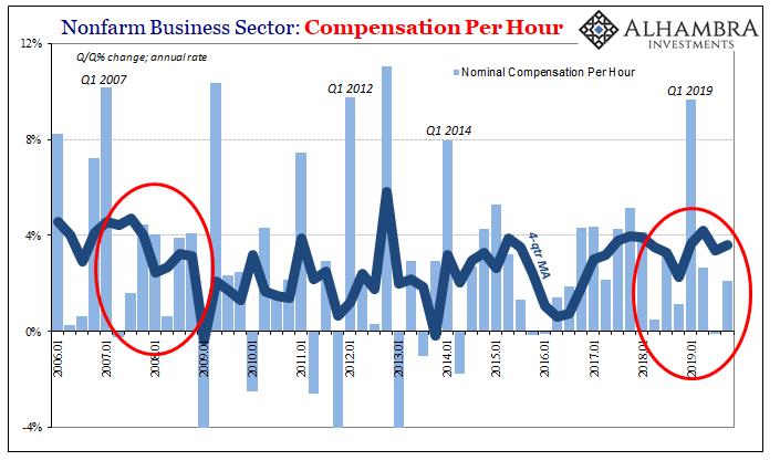 Nonfarm Business Sector, 2006-2019