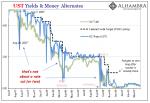 UST Yield & Money Alternates, 2007-2009