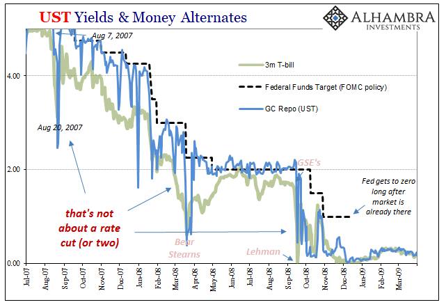 UST Yield & Money Alternates, 2007-2009