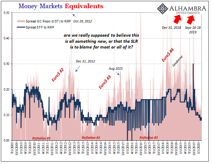 Money Markets Equivalents, 2009-2020