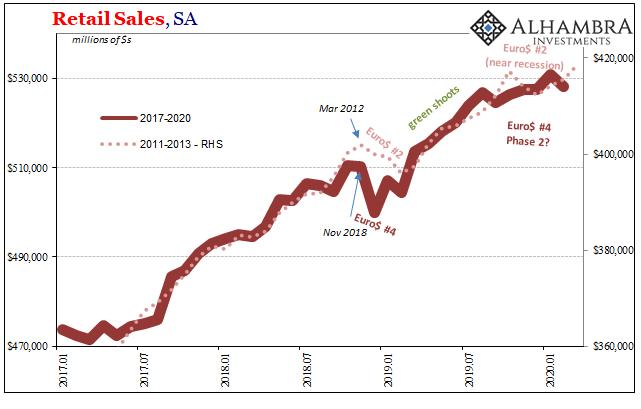 US Retail Sales, SA 2017-2020