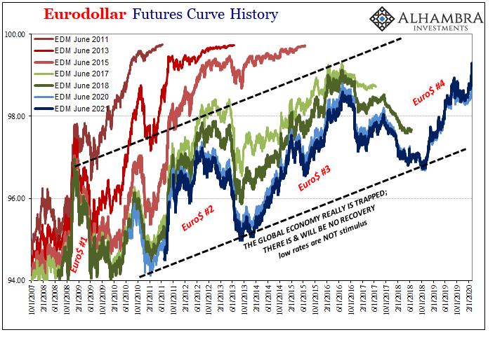 Eurodollar Futures Curve History, 2007-2020