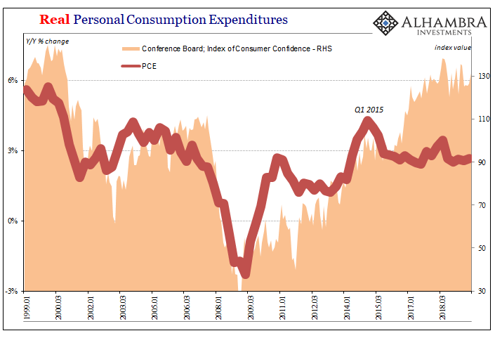 Real Personal Consumption Expenditures, 1999-2018