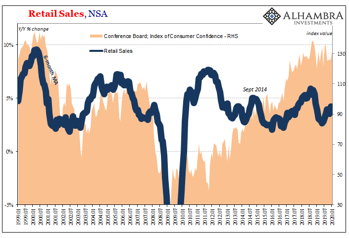 Reatail Sales, NSA 1999-2020