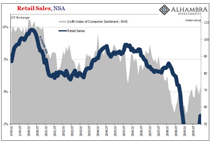 Retail Sales, NSA 1999-2009