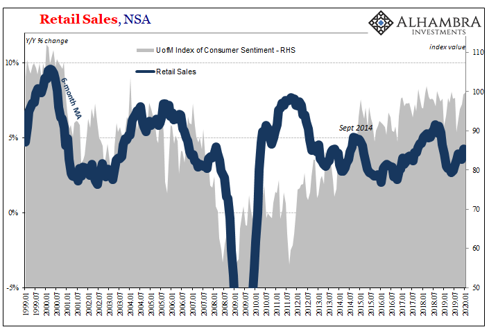 Retail Sales, NSA 1999-2020
