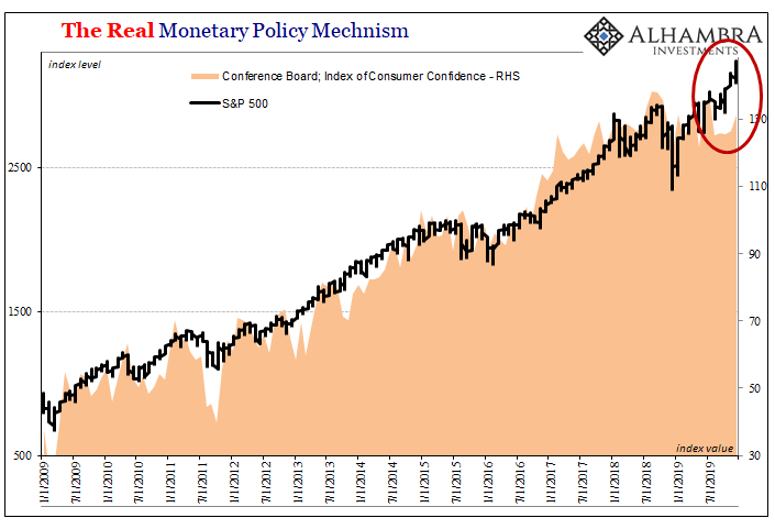 The Real Monetary Policy Mechnism, 2009-2019