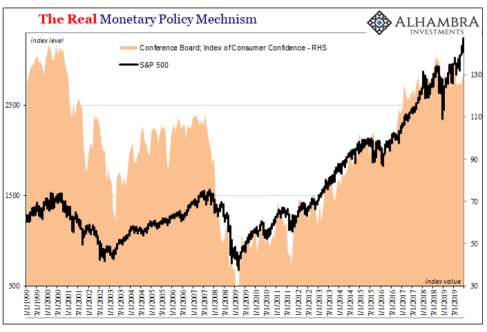 The Real Monetary Policy Mechnism, 1999-2019