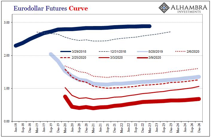 Eurodollar Futures Curve, 2018-2024