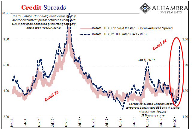 Credit Spreads, 2014-2020