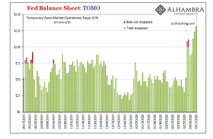 Fed Balance Sheet: TOMO 2019-2020