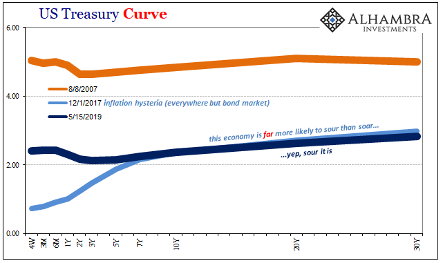 US Treasury Curve, 2007-2019