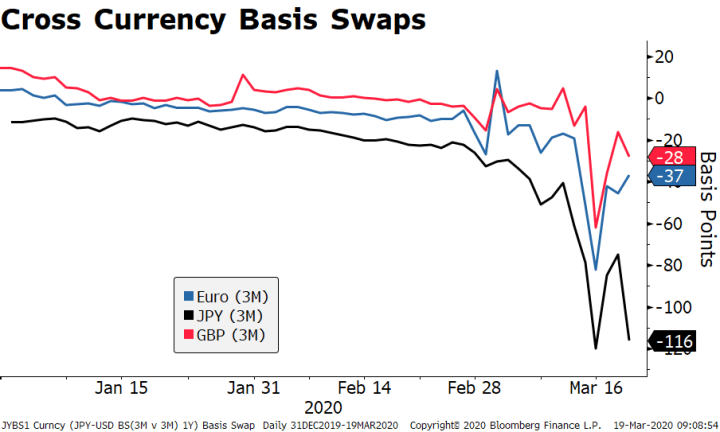Cross Currency Basis Swaps, 2020