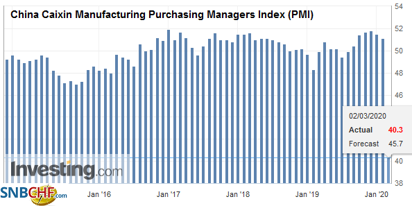 China Caixin Manufacturing Purchasing Managers Index (PMI), February 2020