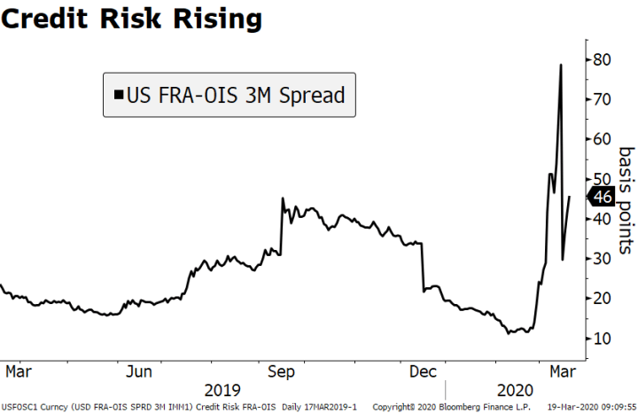 Credit Risk Rising, 2019-2020