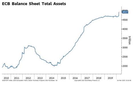 ECB Balance Sheet Total Assets, 2010-2019