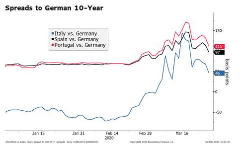 Spreads to German 10-Year