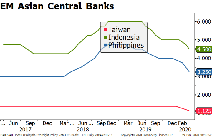 EM Asian Central Banks, 2017-2020