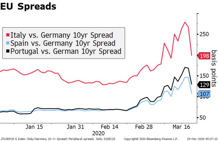 EU Spreads, 2020