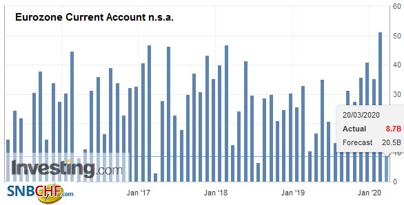 Eurozone Current Account n.s.a. January 2020