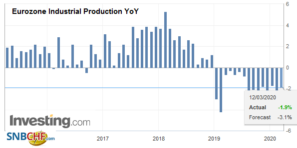 Eurozone Industrial Production YoY, January 2020