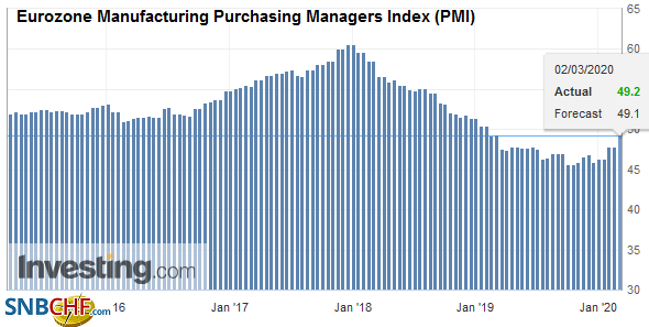 Eurozone Manufacturing Purchasing Managers Index (PMI), February 2020