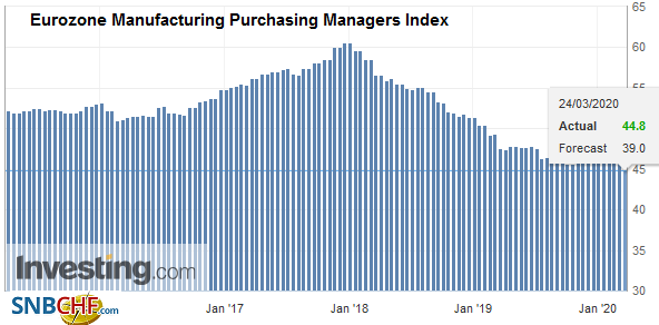 Eurozone Manufacturing Purchasing Managers Index (PMI), March 2020