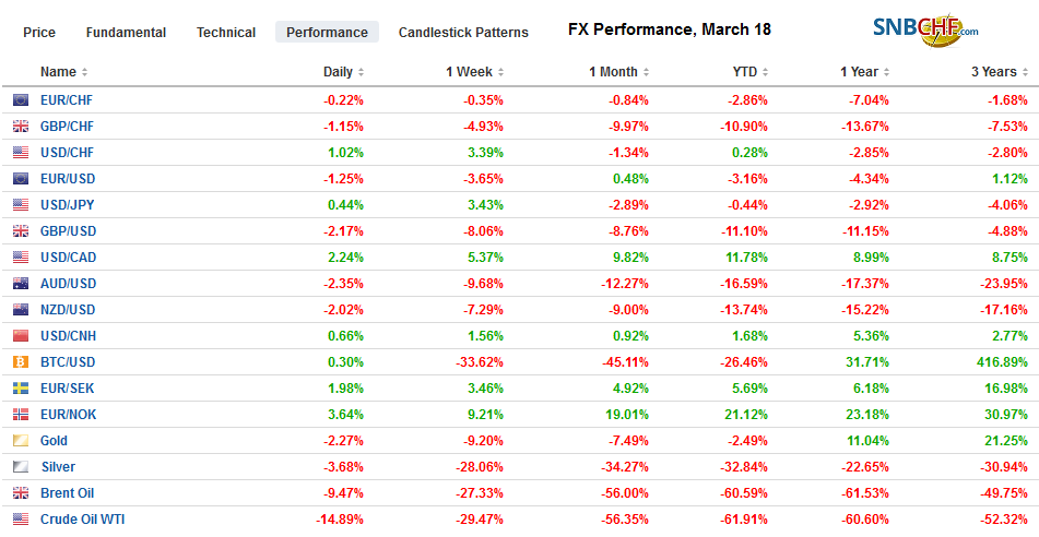 FX Performance, March 18