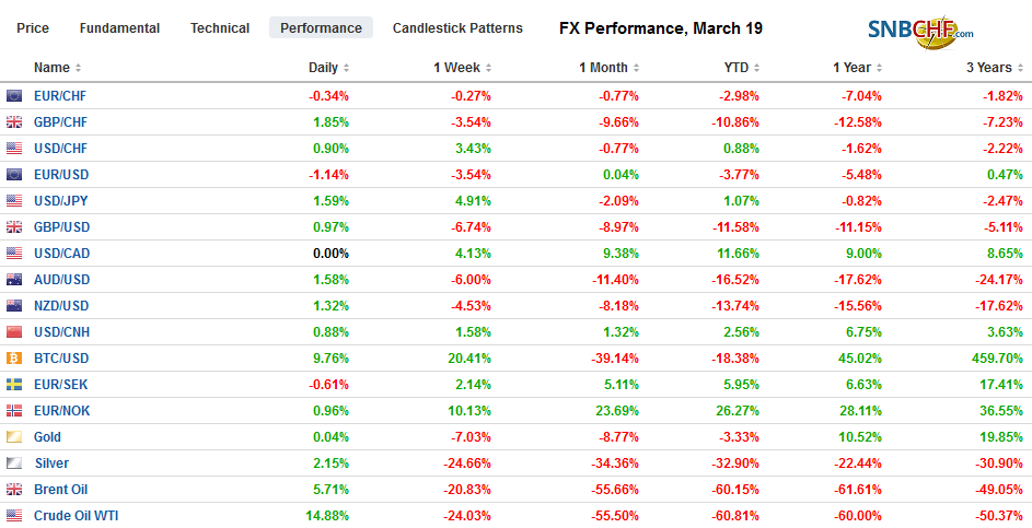 FX Performance, March 19