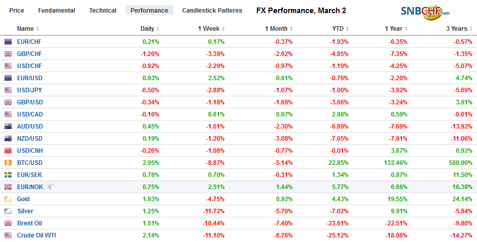 FX Performance, March 2