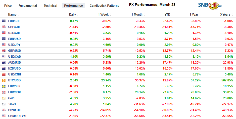 FX Performance, March 23