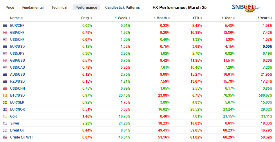 FX Performance, March 25