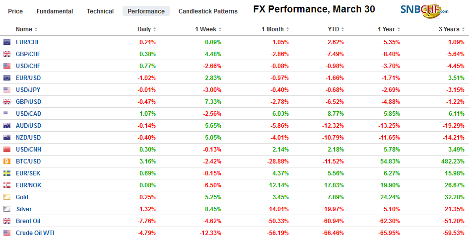 FX Performance, March 30