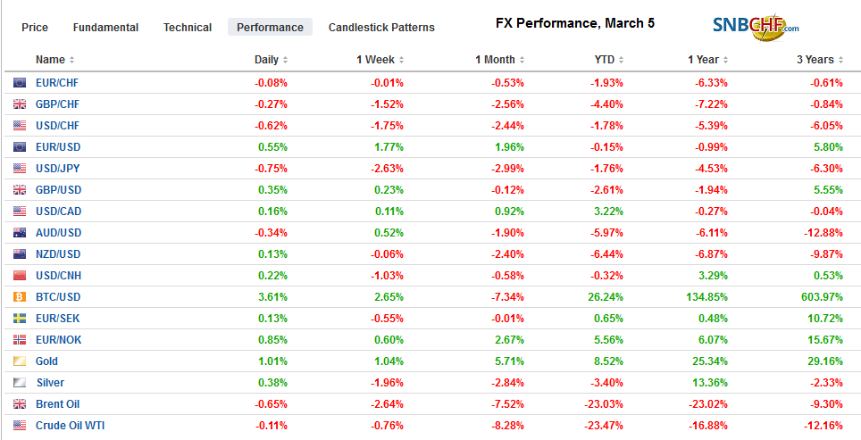 FX Performance, March 5