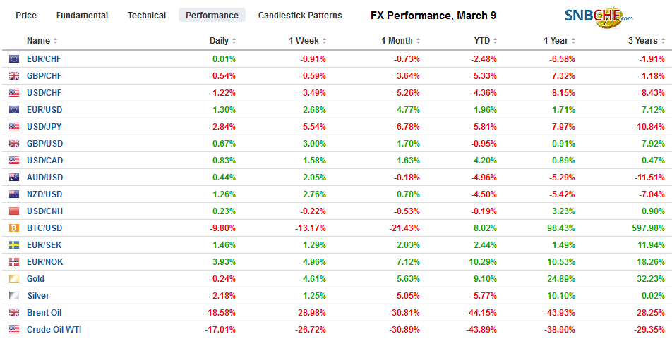 FX Performance, March 9
