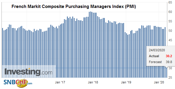 French Markit Composite Purchasing Managers Index (PMI), March 2020
