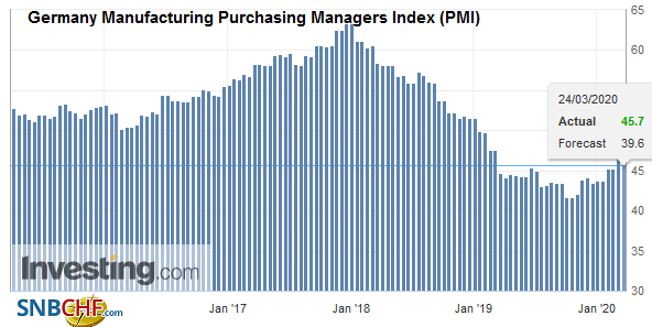 Germany Manufacturing Purchasing Managers Index (PMI), March 2020