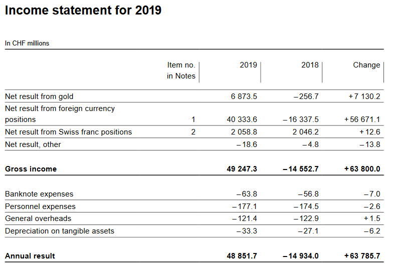 Income Statement for 2019
