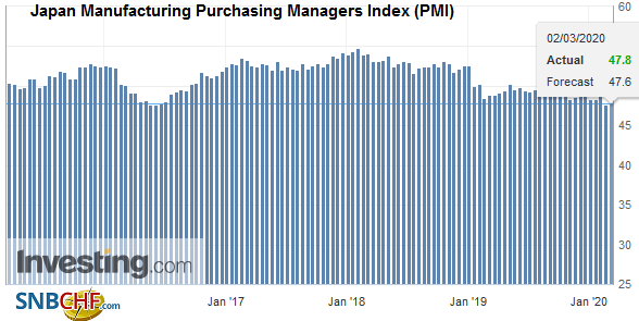 Japan Manufacturing Purchasing Managers Index (PMI), February 2020