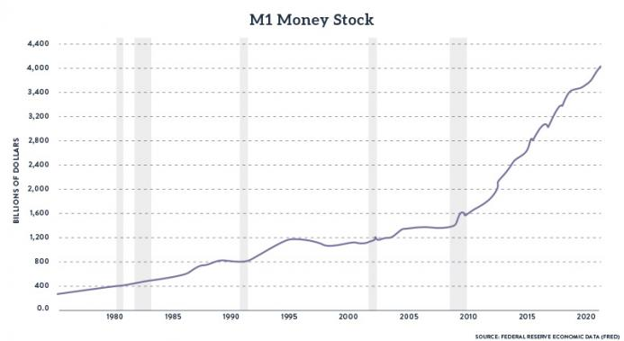 M1 Money Stock, 1980-2020