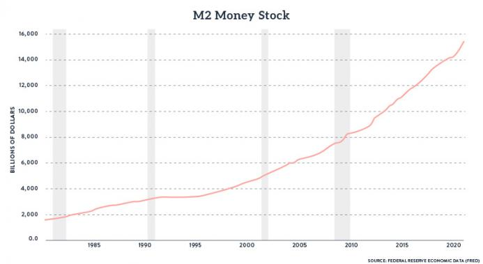 M2 Money Stock, 1985-2020