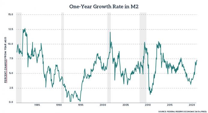 One-Year Growth Rate in M2, 1985-2020