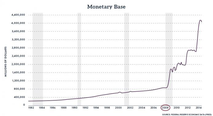 Monetary Base, 1982-2014
