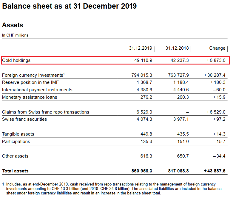 SNB Balance Sheet for Gold Holdings for 2019
