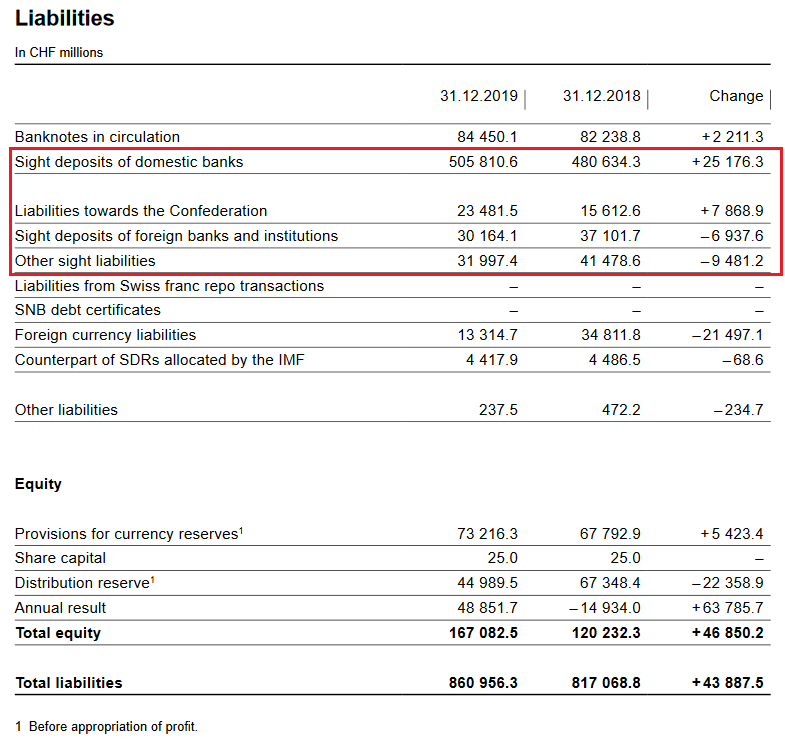 SNB Liabilities and Sight Deposits for 2019