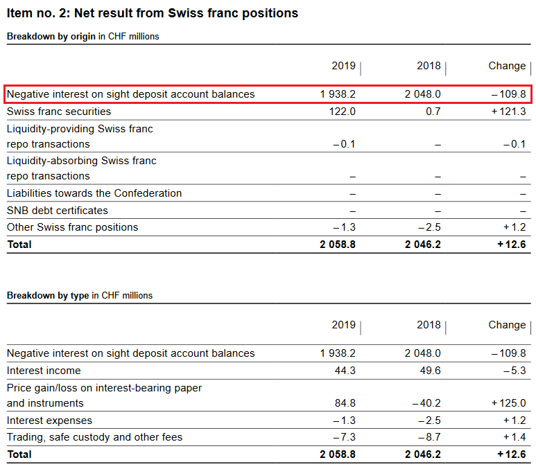 SNB Result for Swiss Franc Positions for 2019
